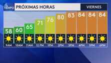 Seguirán las condiciones calurosas para este viernes con máximas alrededor de los 85º F