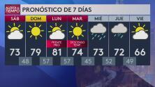 Clima en Raleigh: condiciones agradables para este fin de semana