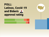 A blow to health and the pocketbook: emerging Latino communities hit hardest by Covid-19, but trust Biden's handling, according to a new Univision poll