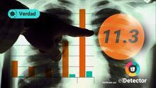 Gráficos mes a mes: ¿Los no vacunados corren 11 veces más riesgo de morir por covid que los que sí se vacunaron?