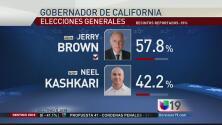Cuarta victoria de Jerry Brown en California