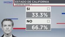 Estos fueron los resultados de la elección revocatoria en los condados del Área de la Bahía