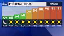 Temperaturas elevadas por encima de los 90º F para este martes en el Área de la Bahía