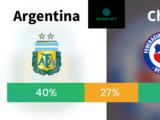 La Albiceleste tiene el campeonato de la Copa América Centenario a su alcance