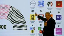 El partido del presidente López Obrador perdería la mayoría calificada en la Cámara Baja