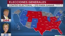 Donald Trump lidera la contienda electoral con 244 votos