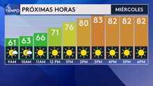 Continúa el calor y la advertencia por mala calidad del aire para este miércoles en el Área de la Bahía
