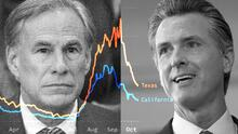 Texas y California reaccionaron radicalmente distinto ante la pandemia: comparamos sus resultados