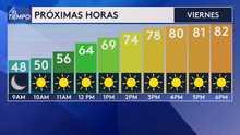 Aumentan las temperaturas para este viernes con máximas por encima de los 80º F