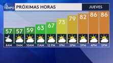 Altas temperaturas con máximas alrededor de los 90º F para este jueves en el Área de la Bahía
