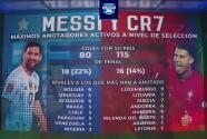 ¡Eterna rivalidad! CR7 saca amplia ventaja a Messi como goleador de selección