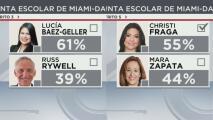 Lucía Baez-Geller y Christi Fraga, ganadoras de los distritos 3 y 5 para la junta escolar de Miami-Dade