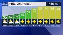 Temperaturas moderadas para este viernes con posibilidades de lluvia para el fin de semana