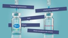 Compara la eficacia, protección y efectos secundarios de las vacunas de Pfizer y Moderna